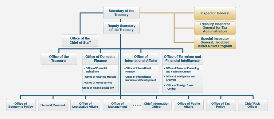 Organizational Chart Us Department Of The Treasury