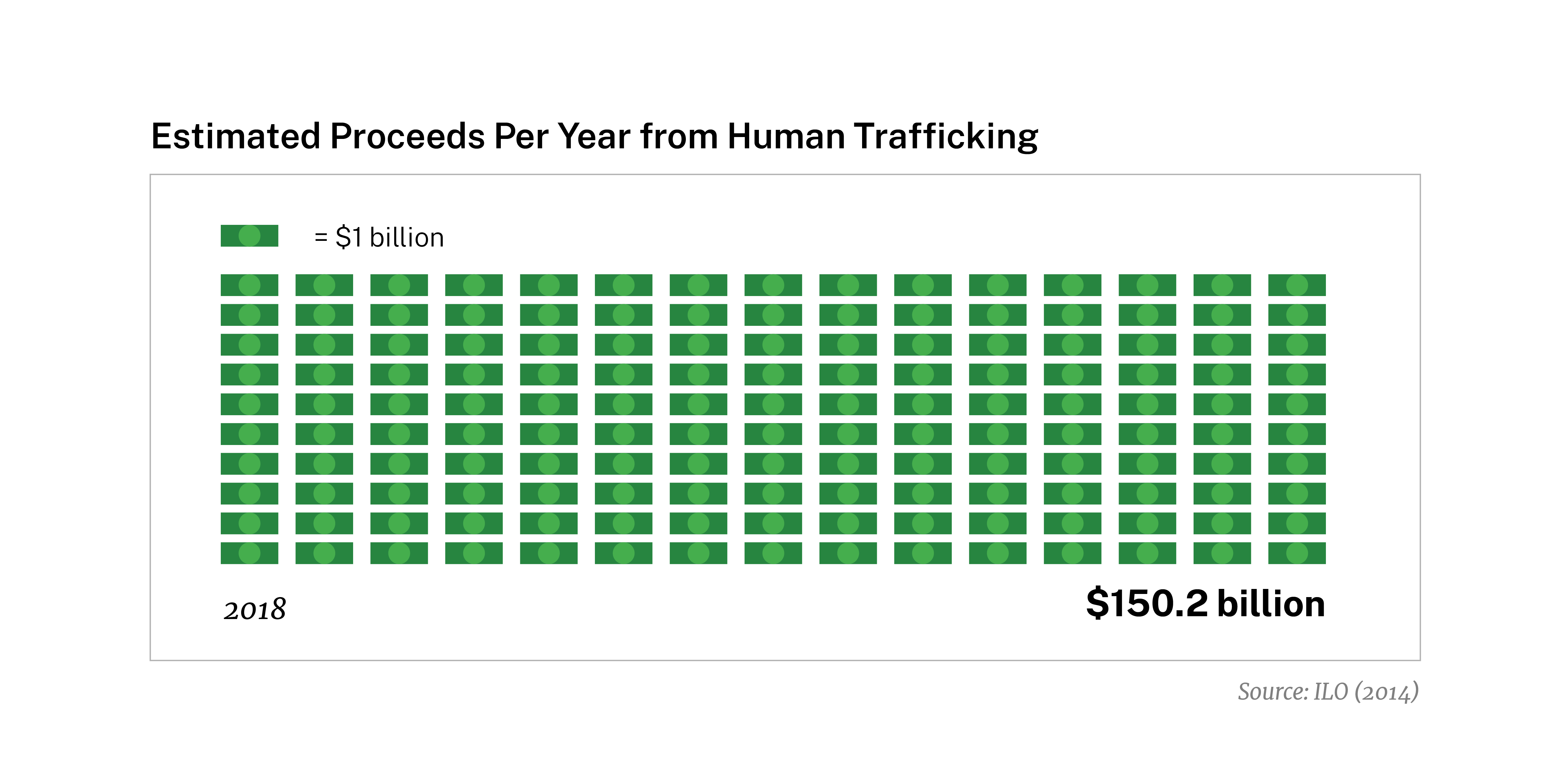 Estimated Proceeds Per Year from Human Trafficking
