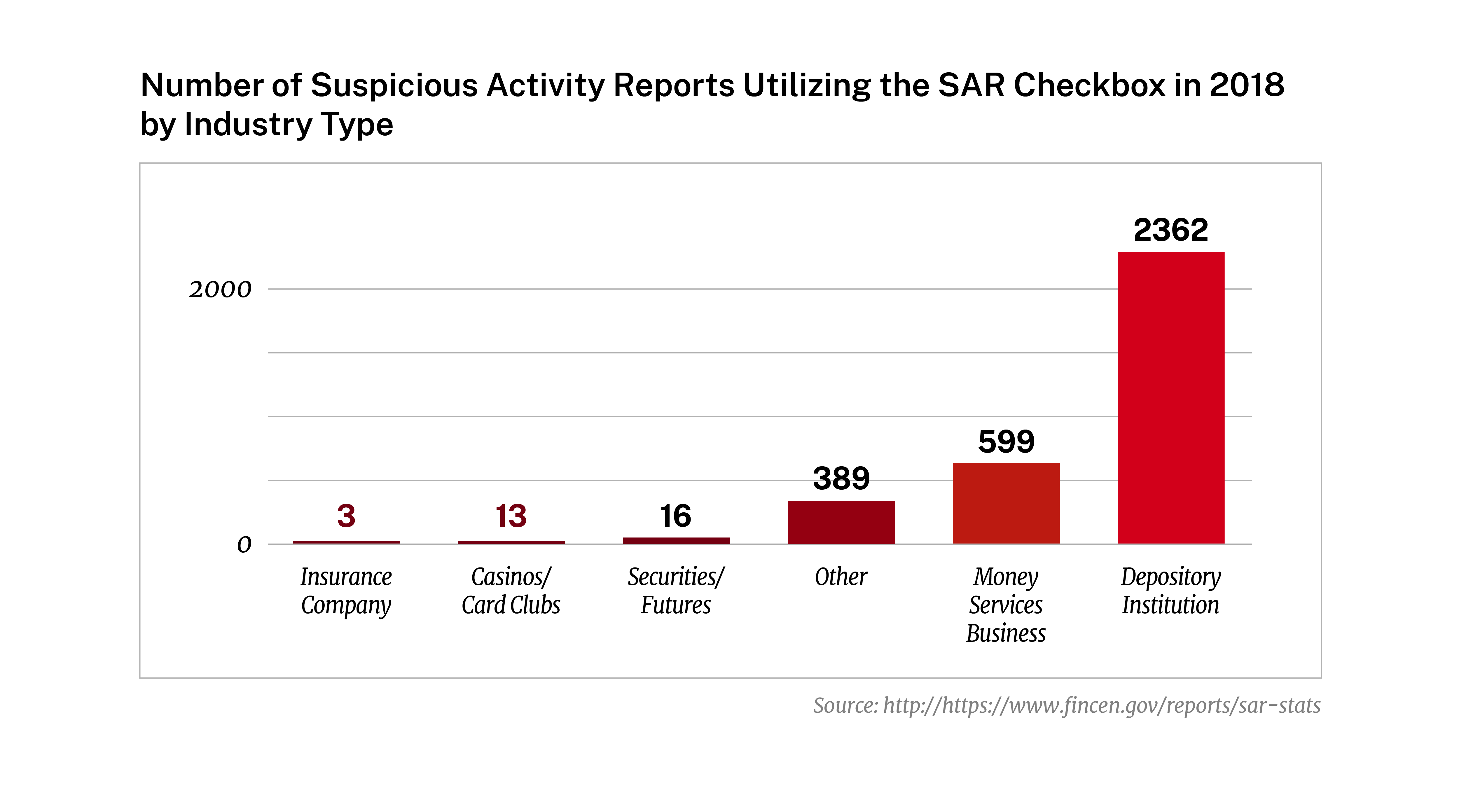 Number of Suspicious Activity Reports Utilizing the SAR Checkbox in 2018 by Industry Type